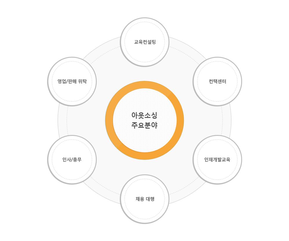아웃소싱 주요분야 - 교육컨설팅,컨택센터,인재개발교육,채용대행,인사/총무/영업/판매위탁